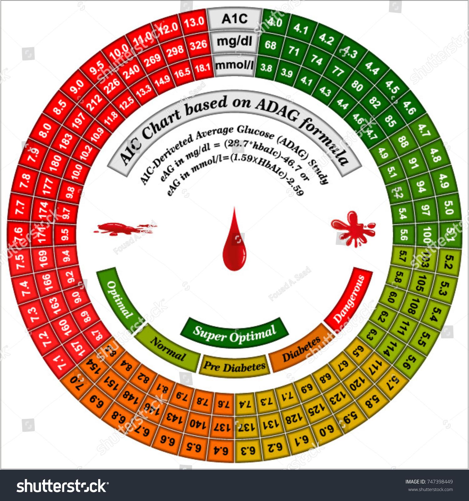 Essential diabetes control charts hba1c chart stock vector essential diabetes control charts hba1c chart has hba1c to bs conversion using the adag formula nvjuhfo Choice Image
