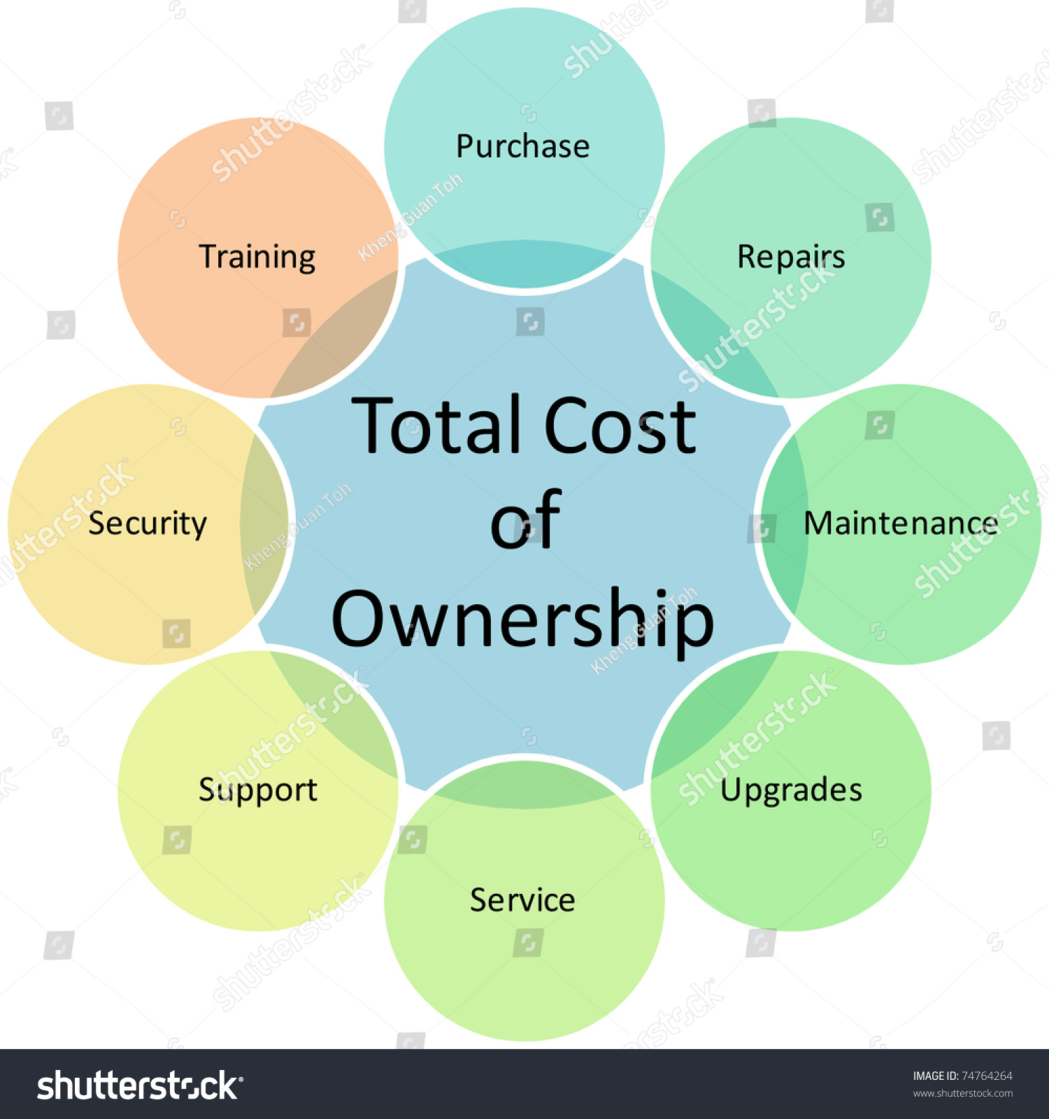 total cost ownership business diagram management stock total cost of ownership business diagram management chart illustration