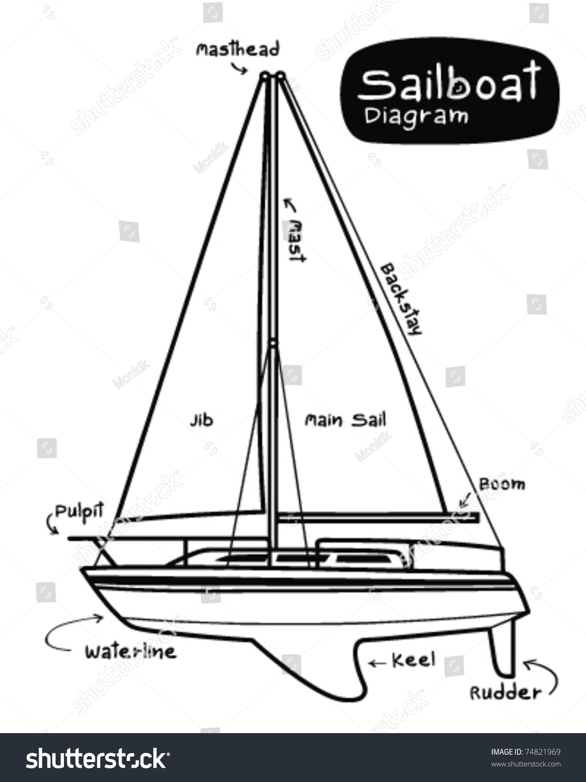 Sailboat Diagram Stock Vector Illustration 74821969   Shutterstock