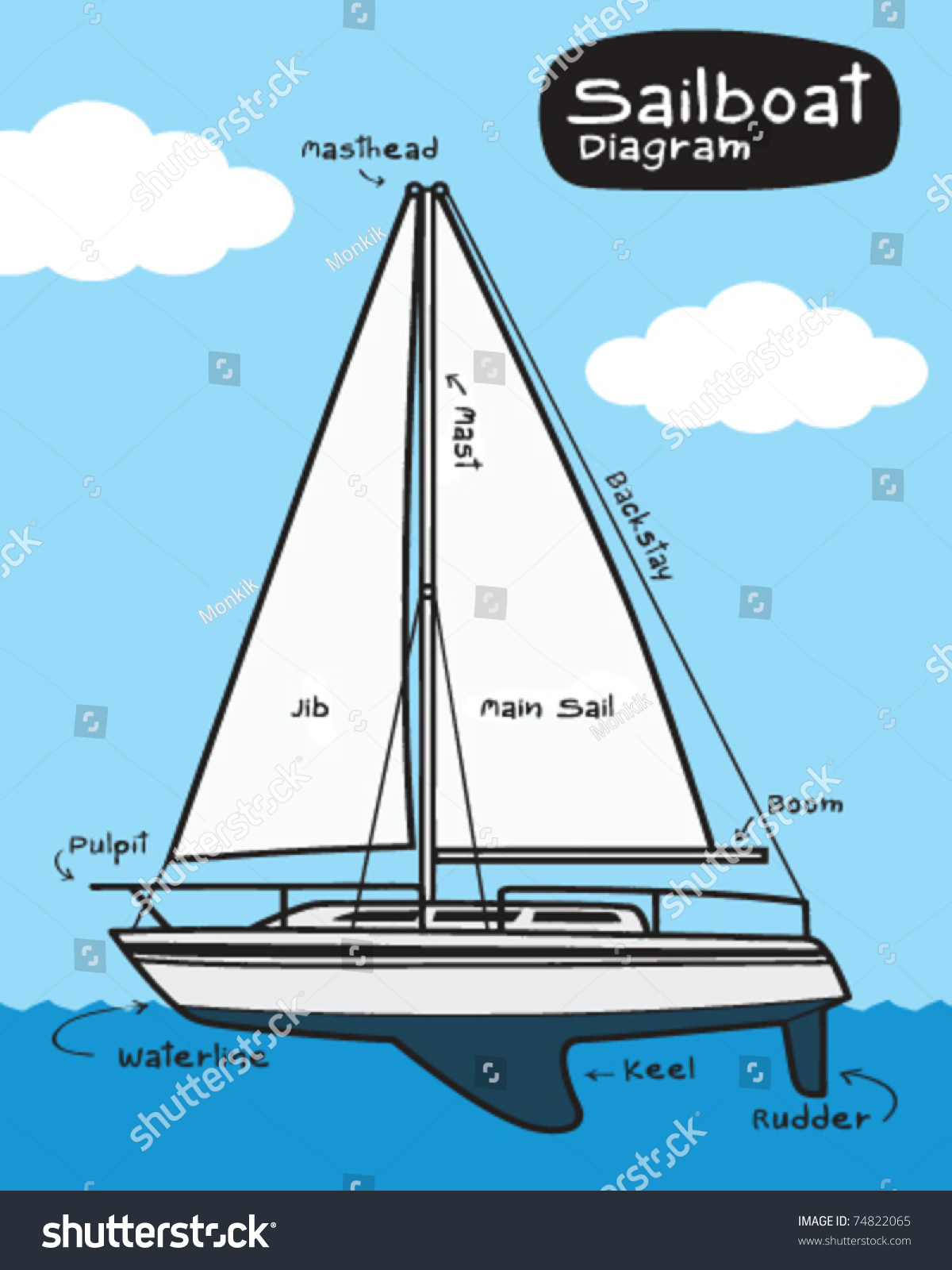 Sailboat Diagram Stock Vector 74822065