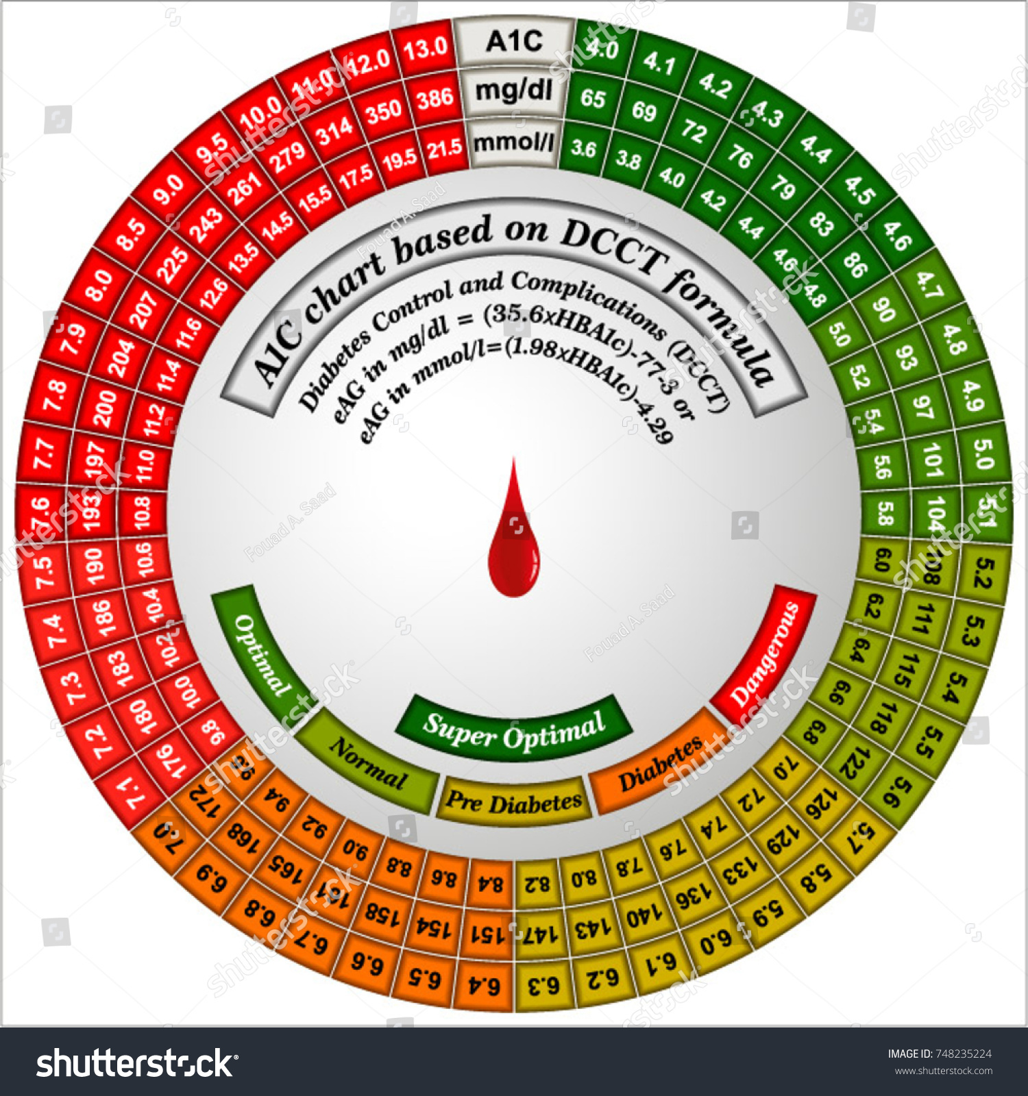 Essential Diabetes Control Charts A 1 C Chart Stock Vector Royalty