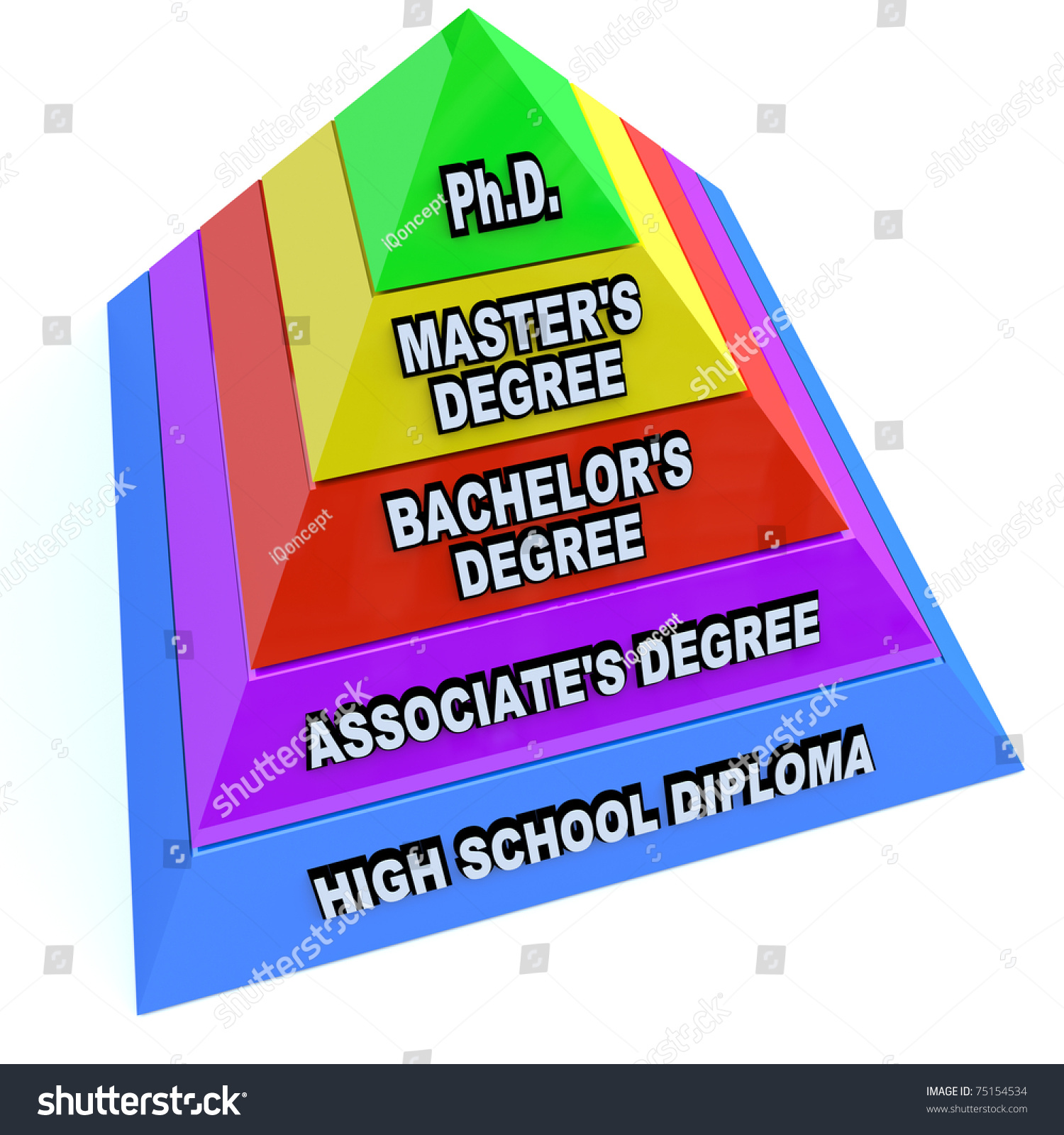 pyramid depicting levels higher education starting stock a pyramid depicting the levels of higher education starting high school diploma