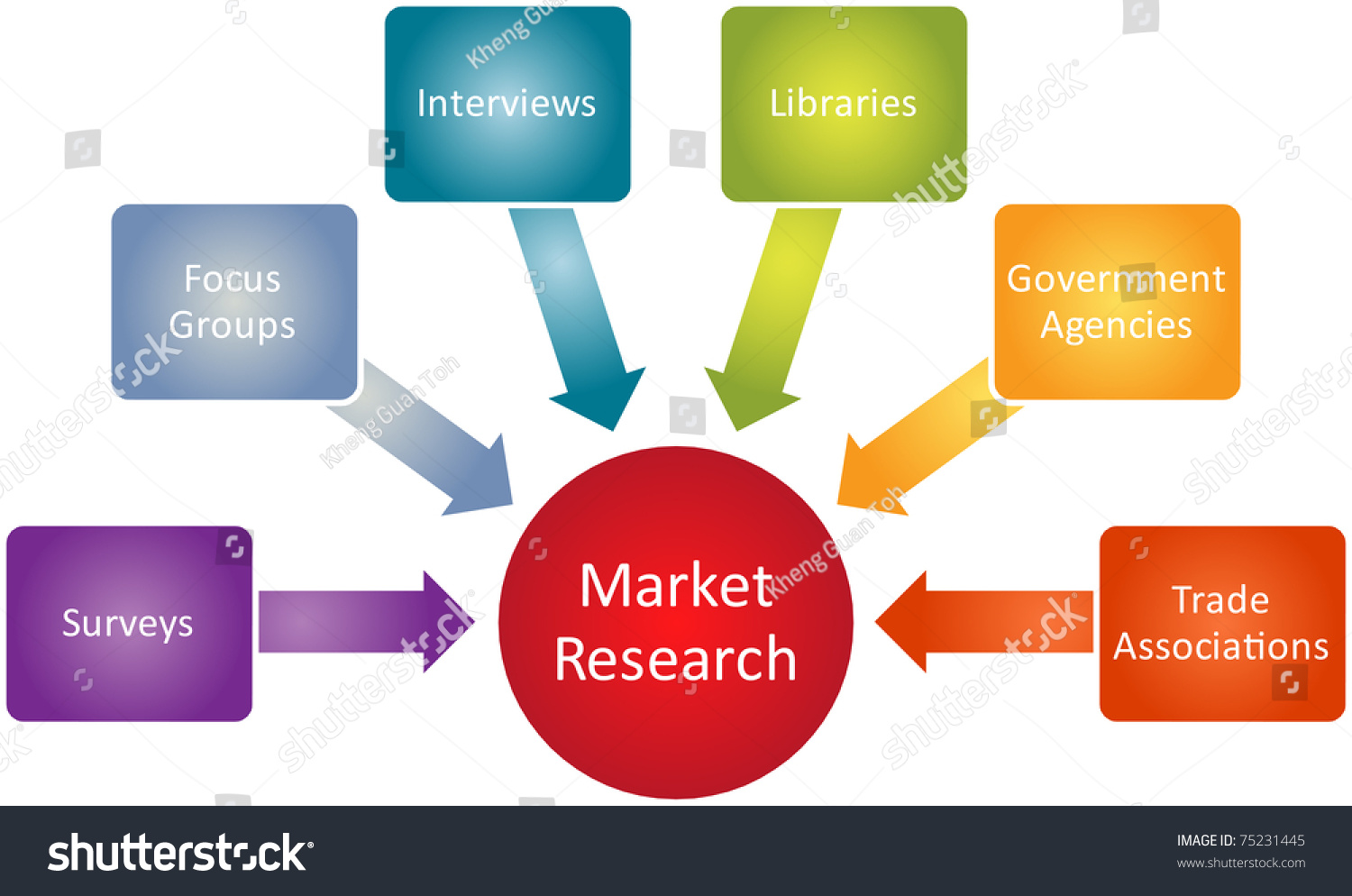 Market Research Business Diagram Management Strategy Stock Stock Photo Market Research Business Diagram Management Strategy Concept Chart Illustration  Stock Photo Market Research Business Diagram Management Strategy Concept Chart Illustration