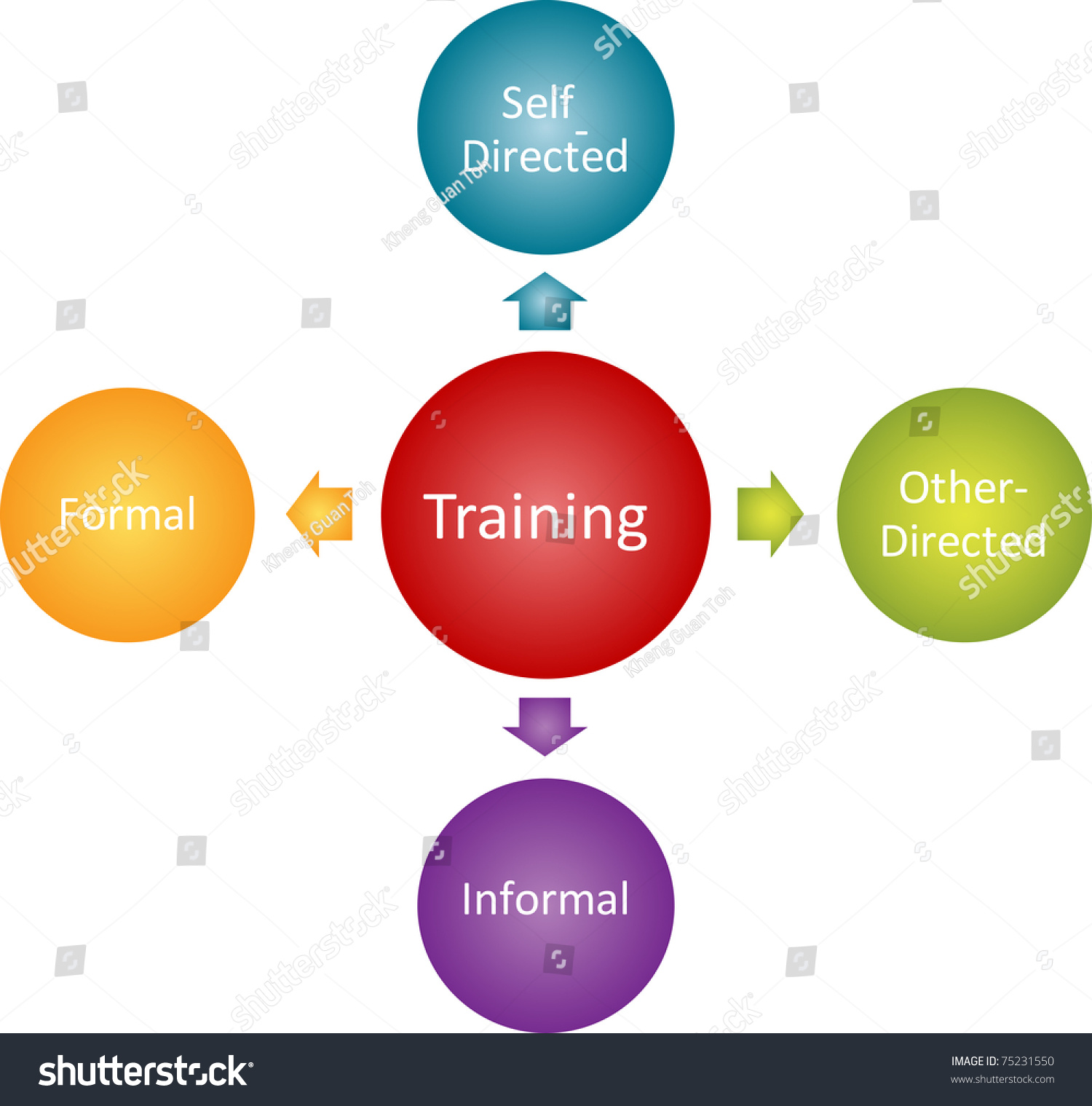 Training types business diagram management strategy stock training types business diagram management strategy concept chart illustration ccuart Images