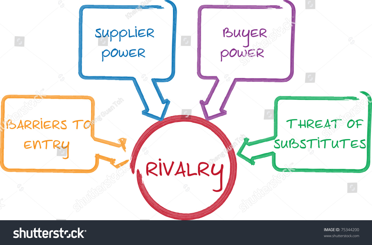 competitive rivalry porter five forces business whiteboard diagram    save to a lightbox