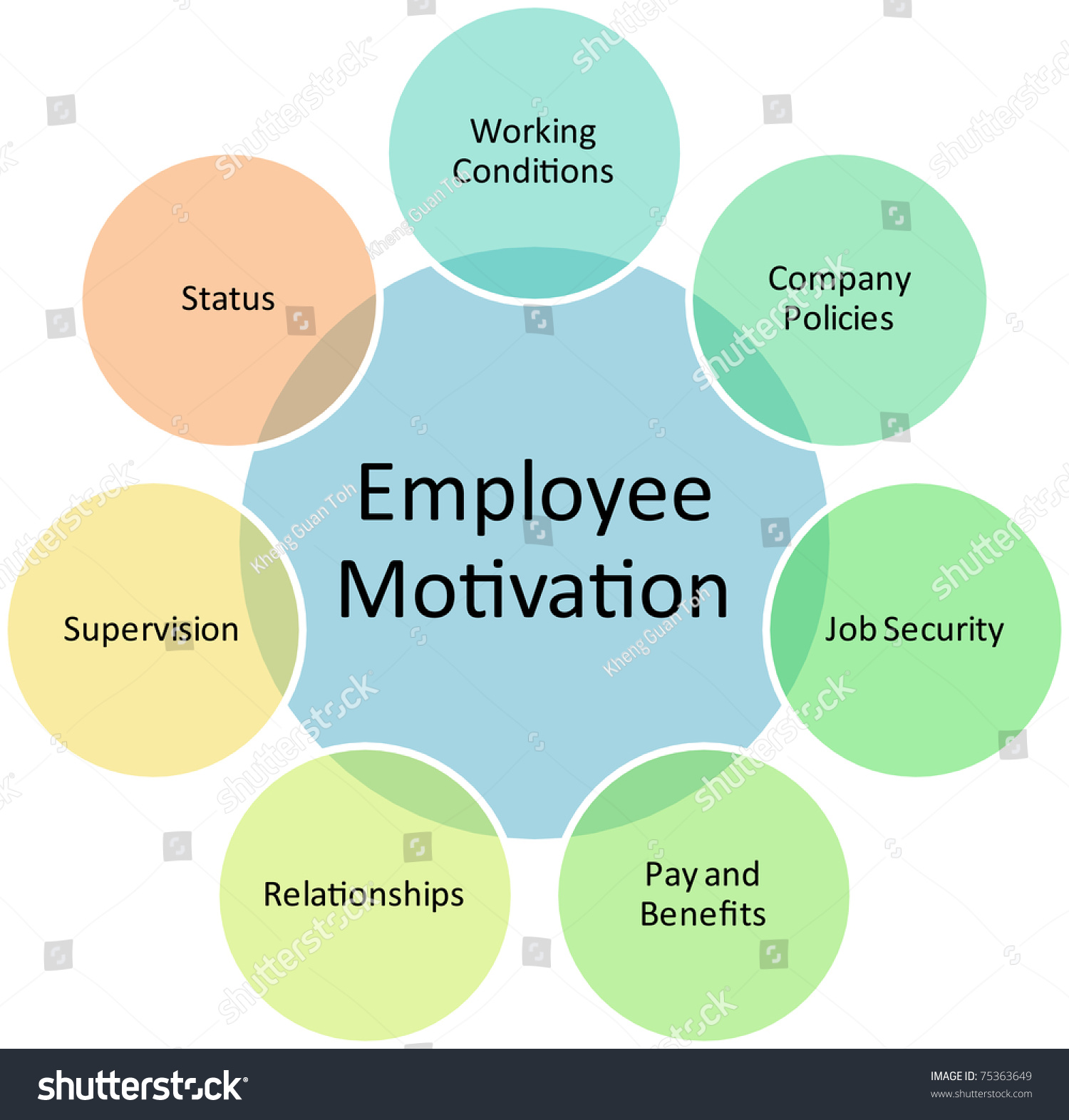 employee motivation business diagram management strategy stock employee motivation business diagram management strategy concept chart illustration