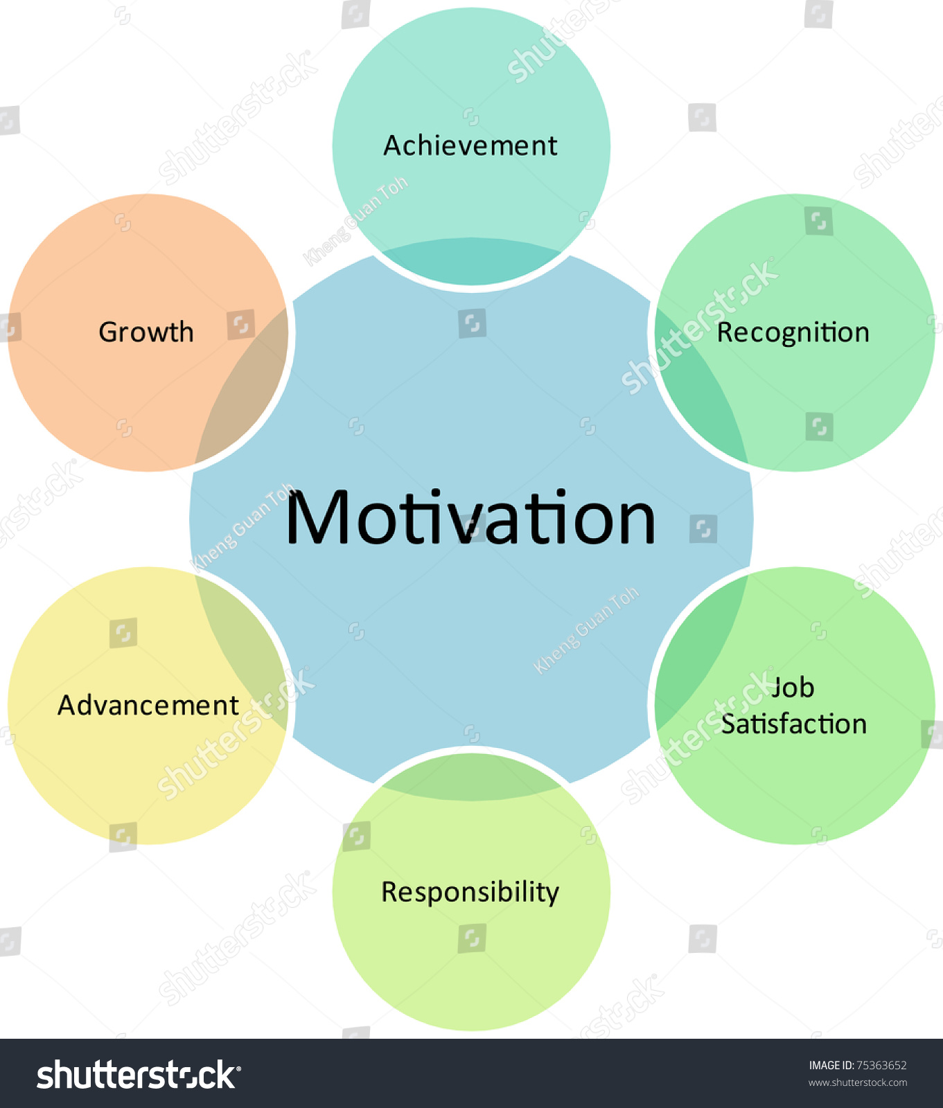 Motivation Business Diagram Management Strategy Concept