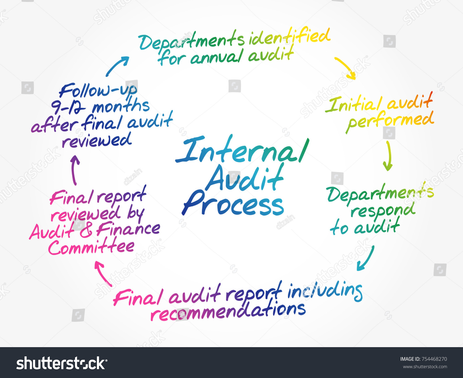 iatf 169492016 internal audit checklist wiring diagrams