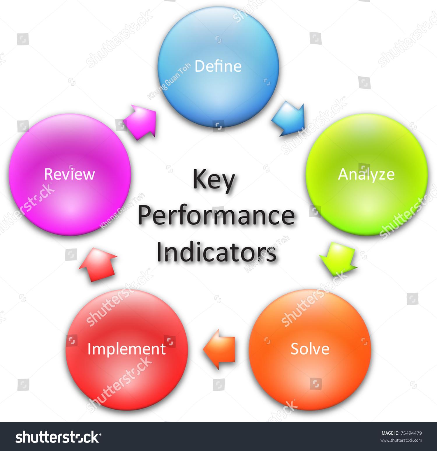 key performance indicators business diagram managementのイラスト素材