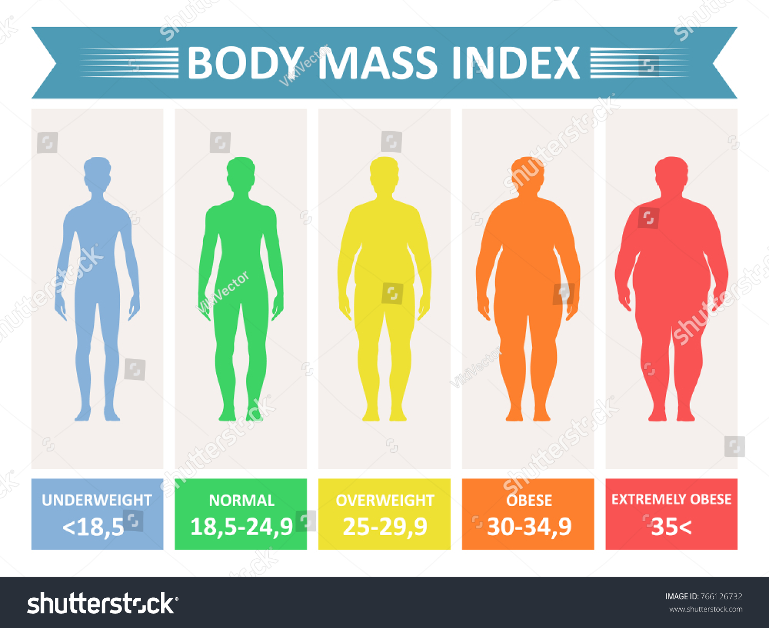 index mass body rating chart of body fat based on height and weight in kilograms