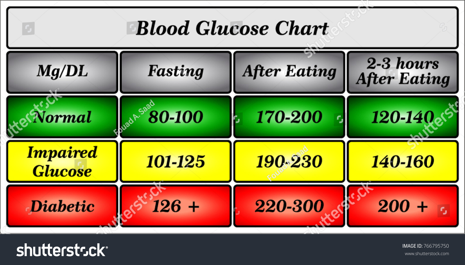 blood glucose chart stock vector royalty free 766795750 shutterstock