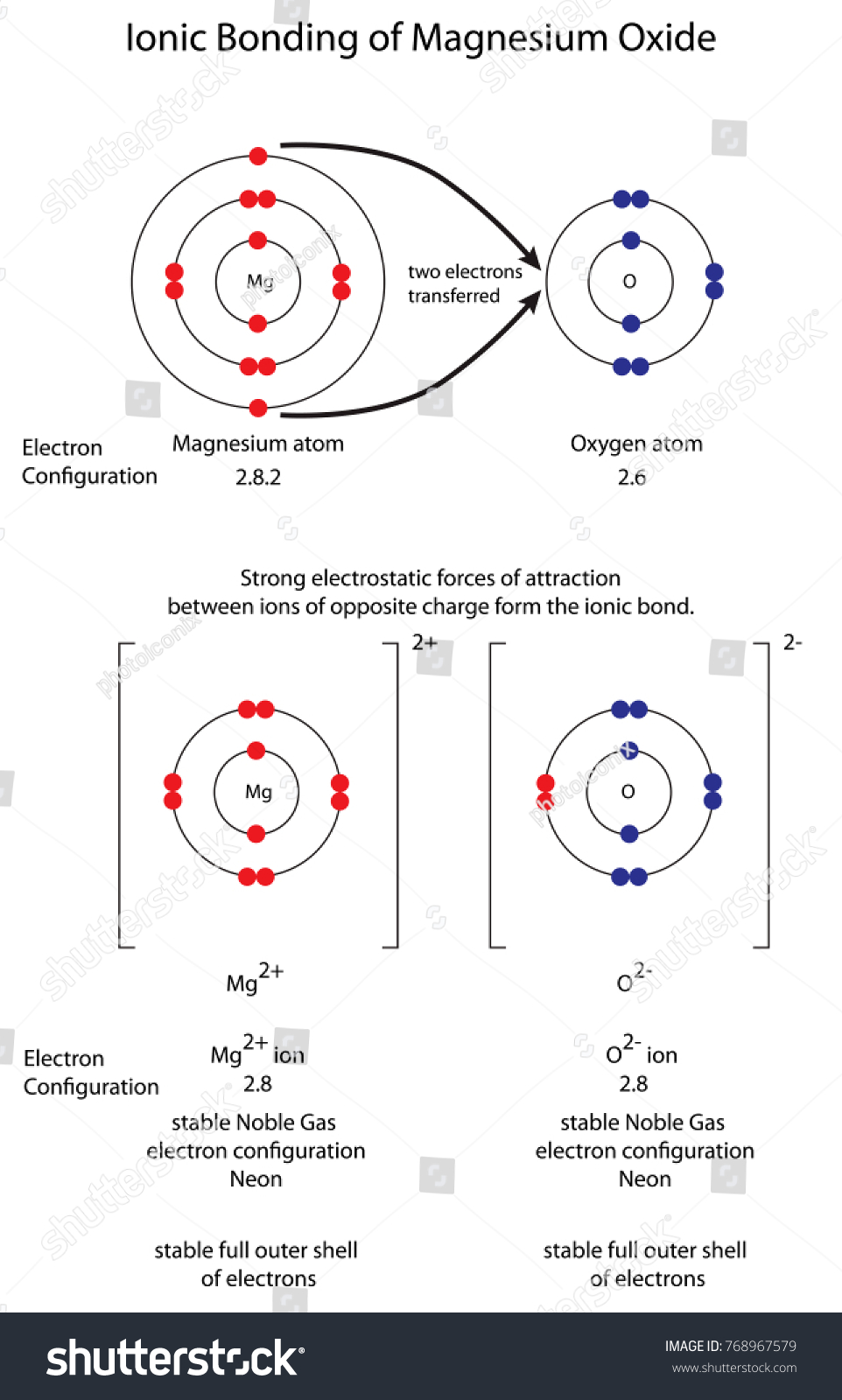 Diagram show ionic bonding magnesium oxide stock vector 768967579 diagram to show ionic bonding in magnesium oxide biocorpaavc