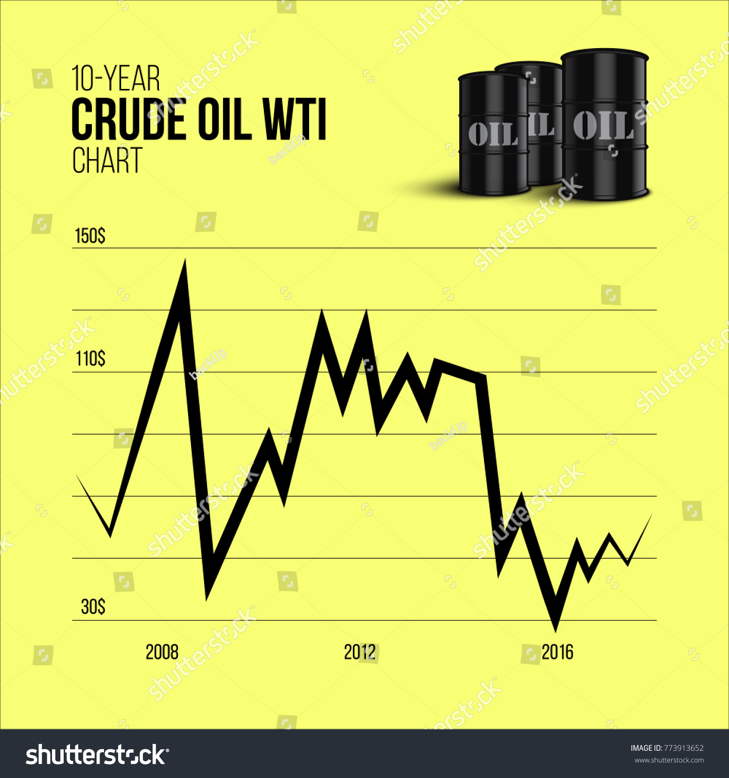 Crude oil infographics 10year crude oil stock vector 773913652 crude oil infographics 10 year crude oil wti chart with oil barrels on yellow biocorpaavc Image collections