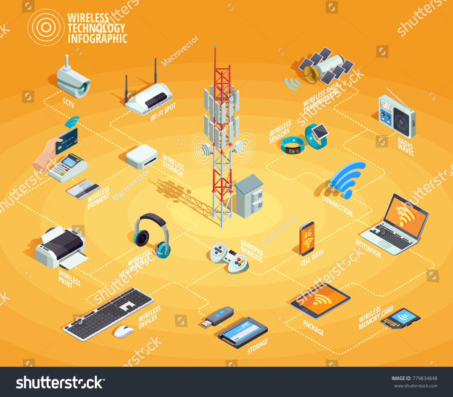 Wireless Technology Electronic Devices Internet Access Stock Set Up Printer Diagram And Connection Infographic Isometric Flowchart Poster With Smartphone Router