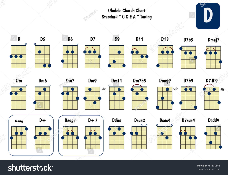 Ukulele Chord Chart Standard Tuning Ukulele Stock Vektorgrafik