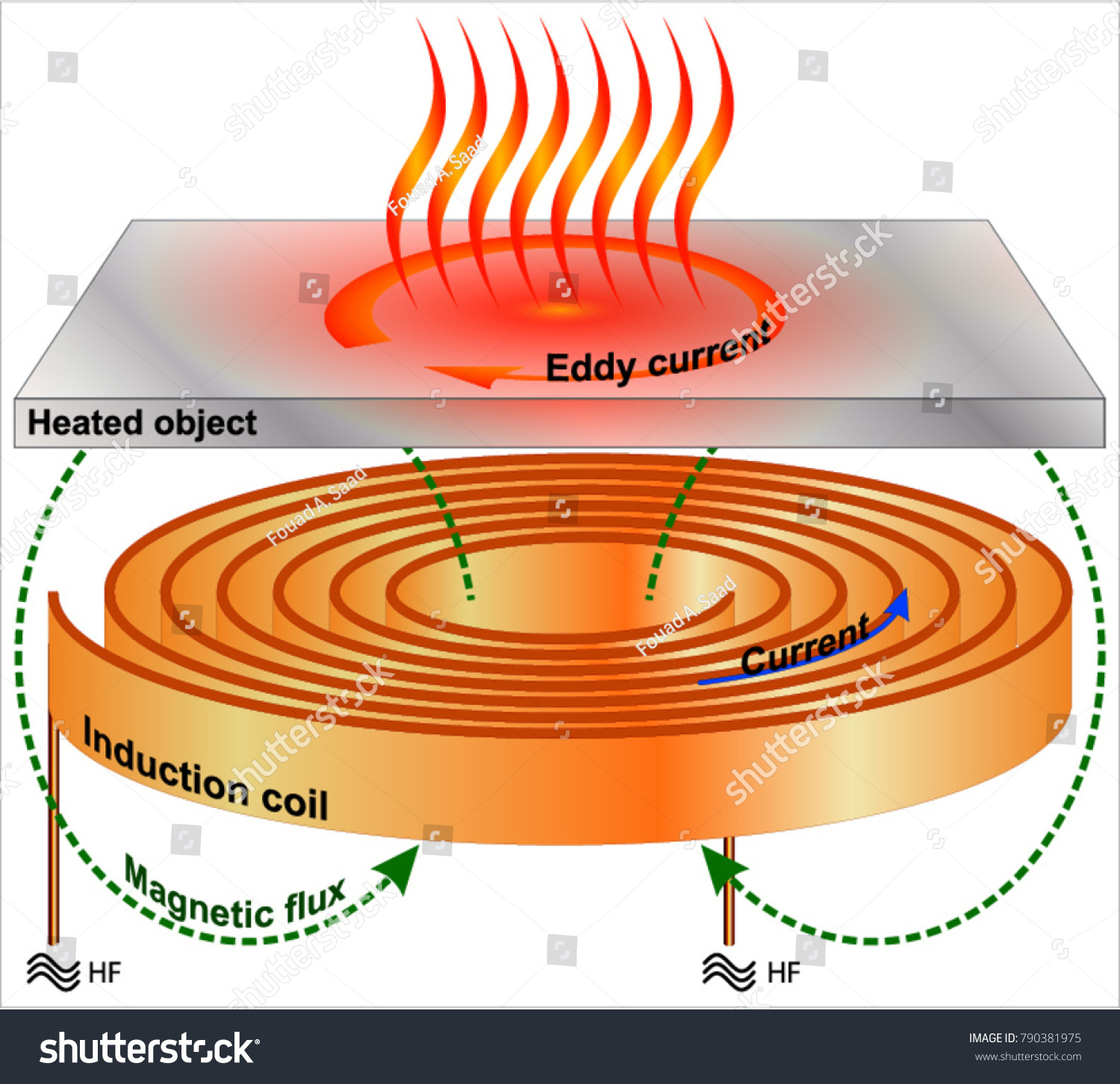 Induction Heating Metal Plates Stock Vector Royalty Free 790381975 Diagram