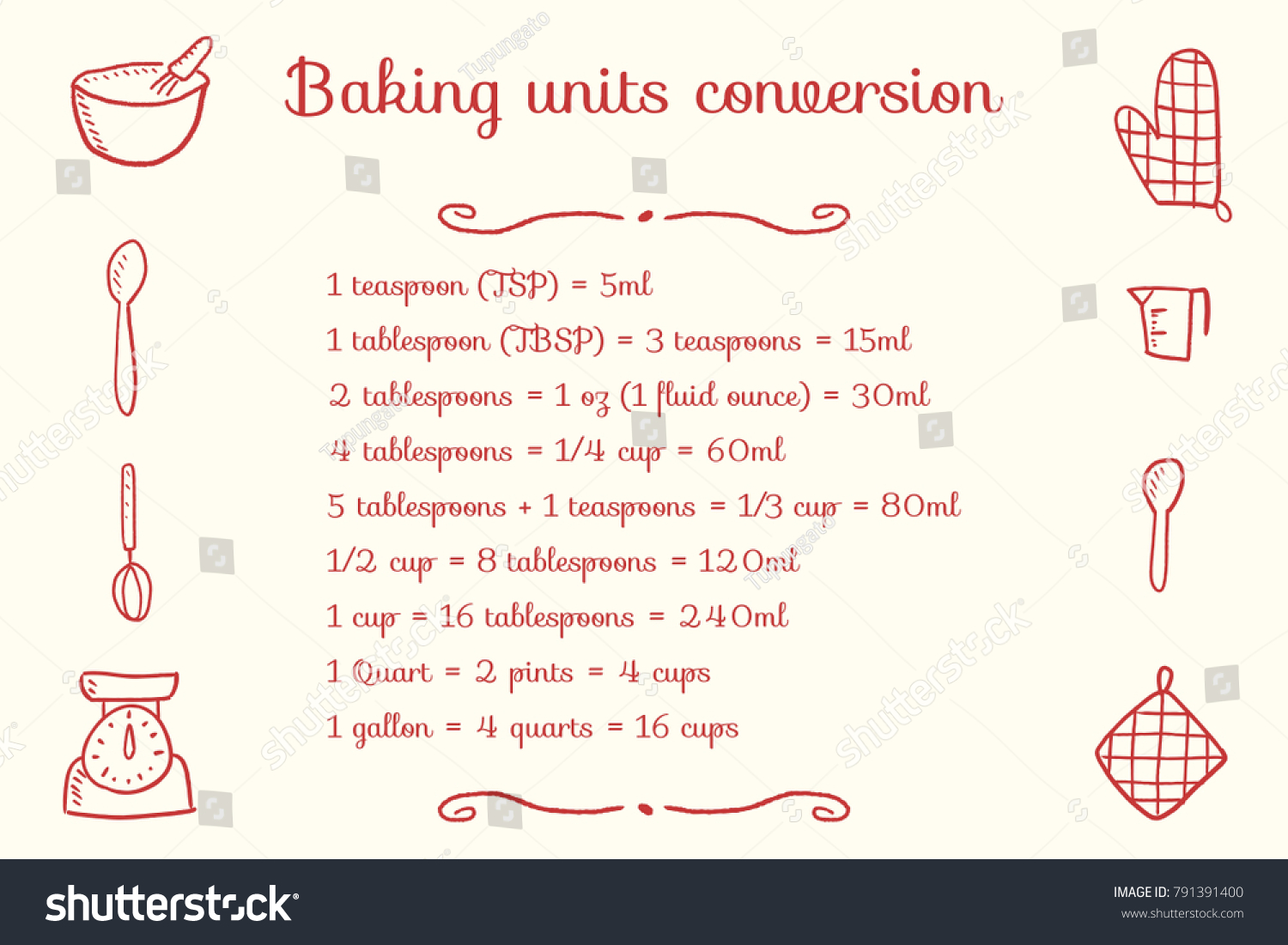 Baking units conversion chart kitchen measurement stock vector baking units conversion chart kitchen measurement units cooking design nvjuhfo Image collections