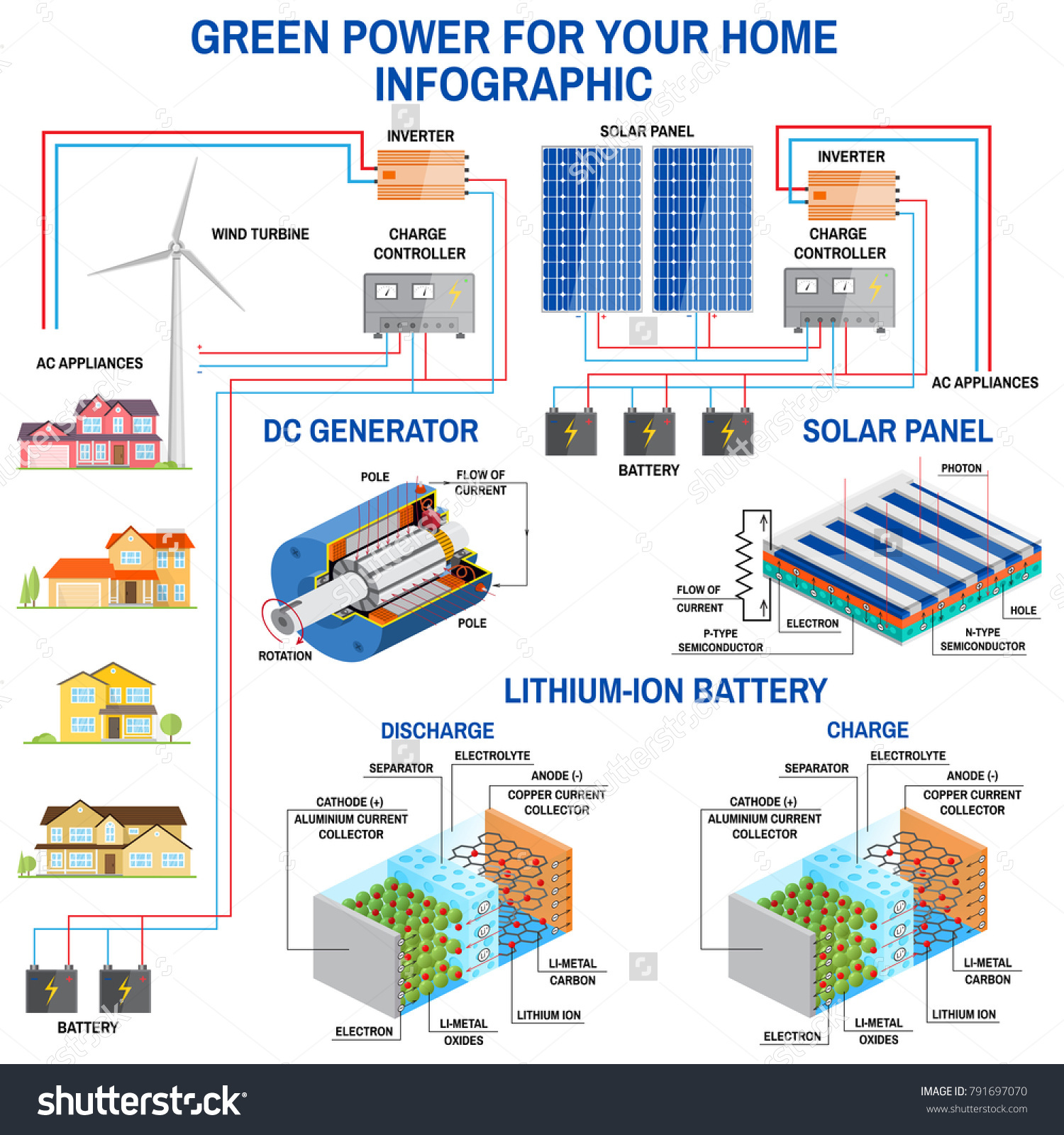 Solar Panel Wind Power Generation System Stock Illustration Diagram And For Home Infographic Simplified Of An Off