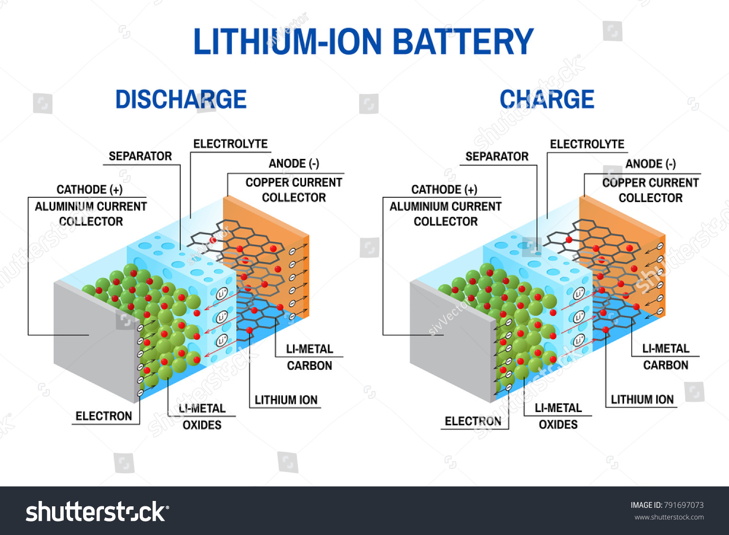 liion battery diagram rechargeable battery which stock illustration Rechargeable Battery Cell Diagrams