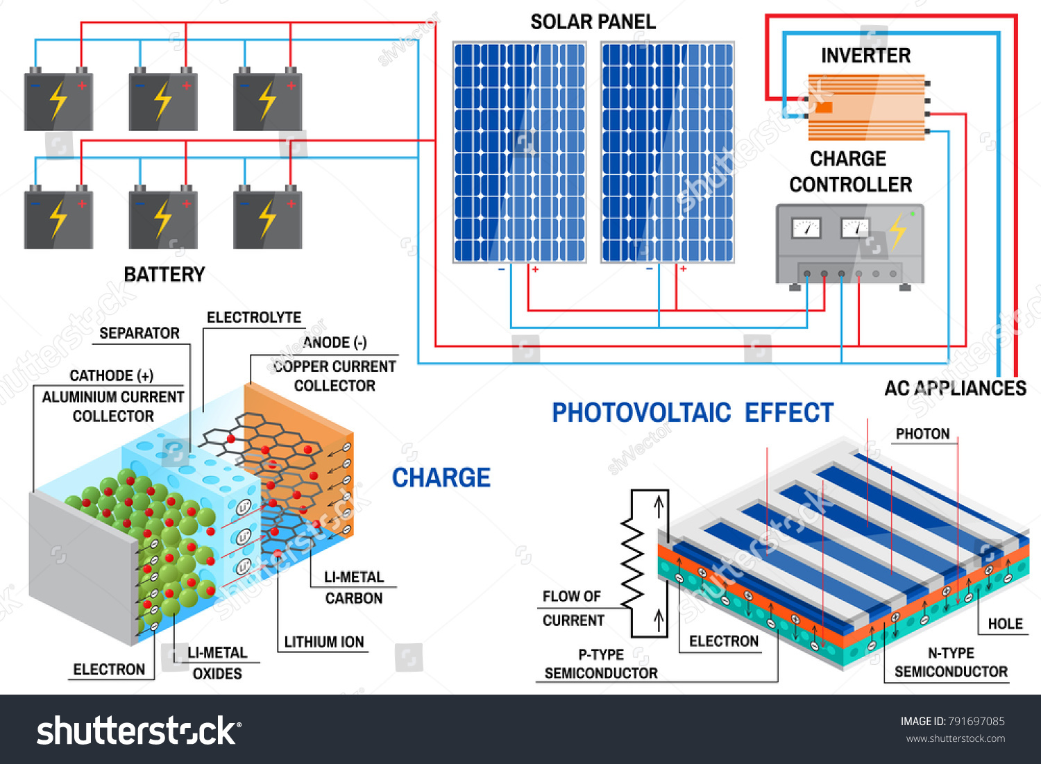Solar Panel Liion Battery Generation System Stock Illustration Diagram And Li Ion For Home Renewable Energy Concept