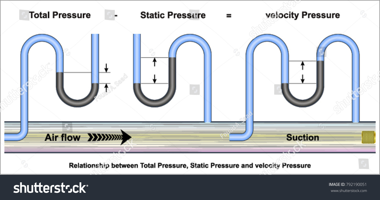 Relationship Between Total Pressure Static Pressure Stock