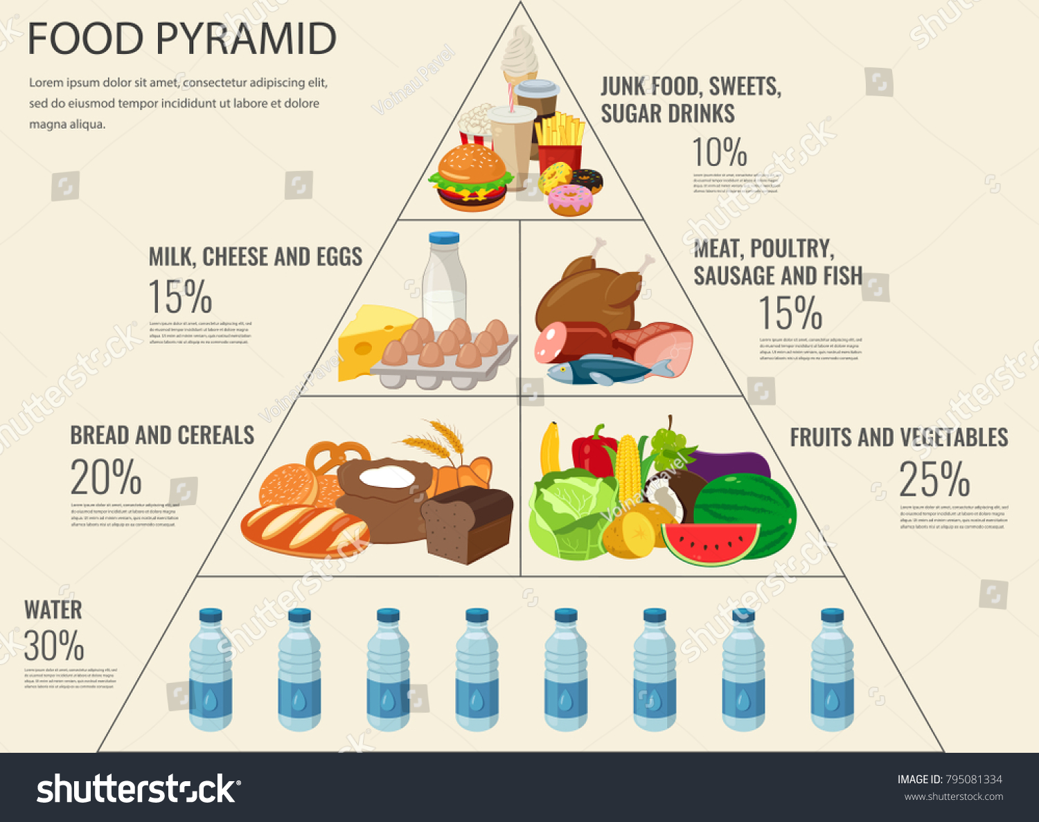 Venn Diagram Forthe New Food Pyramid Wire Data Schema A3ttfullyampfrontrearspeakercarstereoisowiringharnesslead Healthy Eating Infographic Stock Vector Rh Shutterstock Com