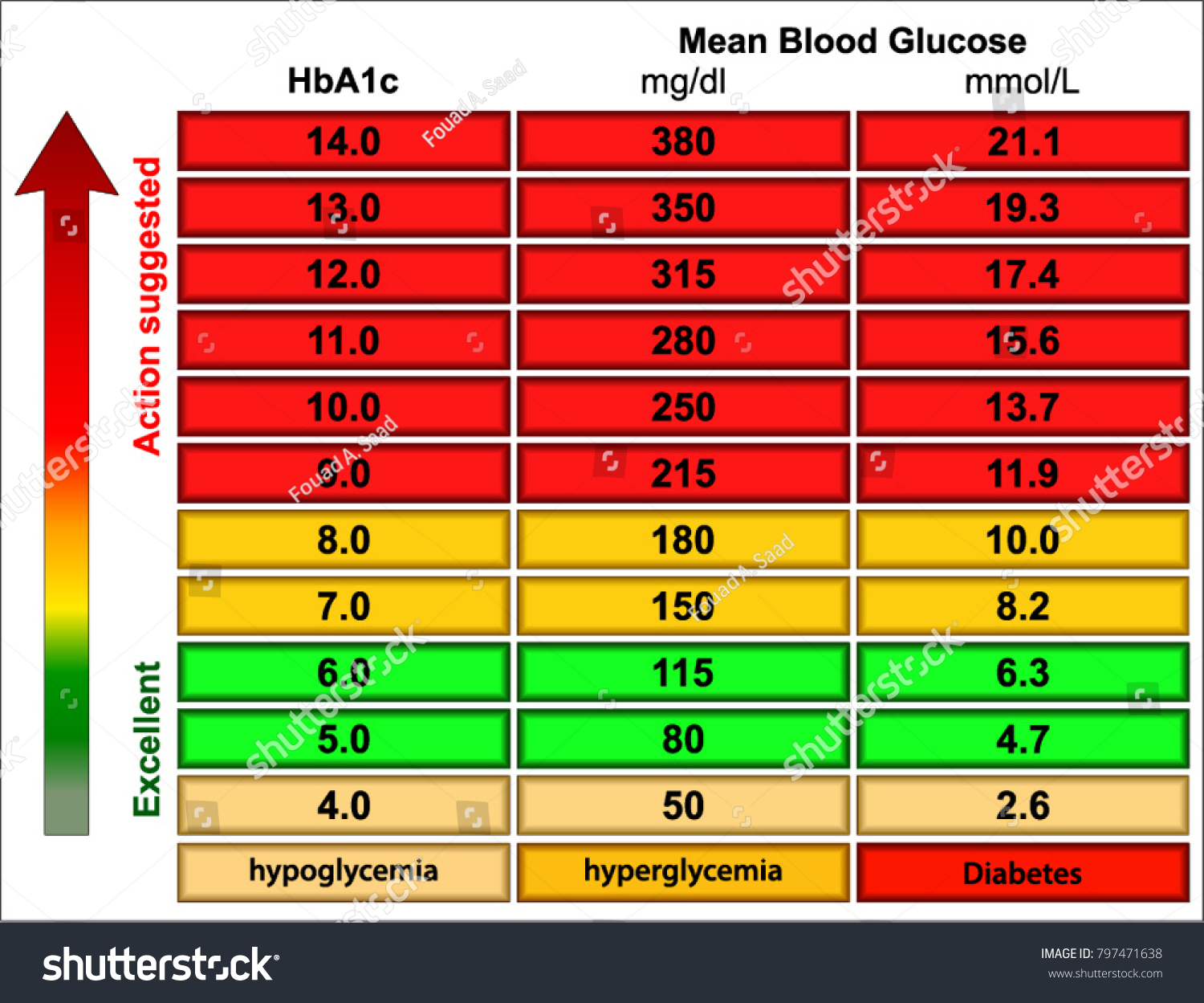 random blood sugar levels chart stock vector (royalty free