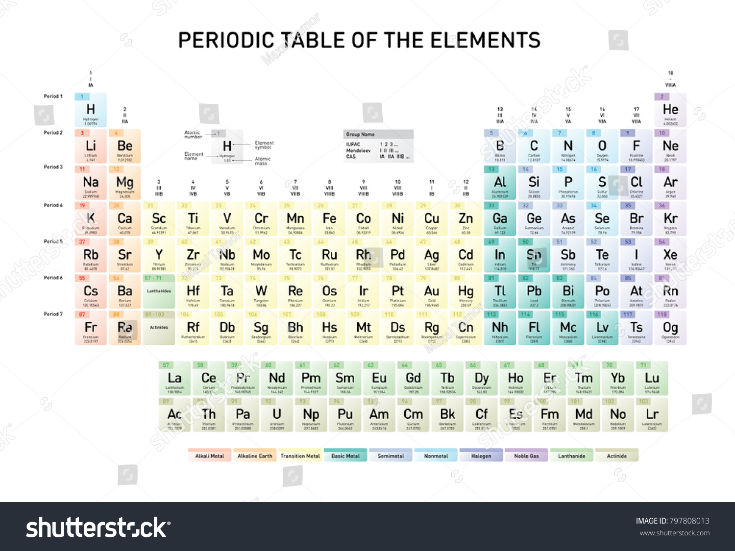 Simple periodic table elements atomic number stock vector 797808013 simple periodic table of the elements with atomic number element name element symbol and urtaz Choice Image