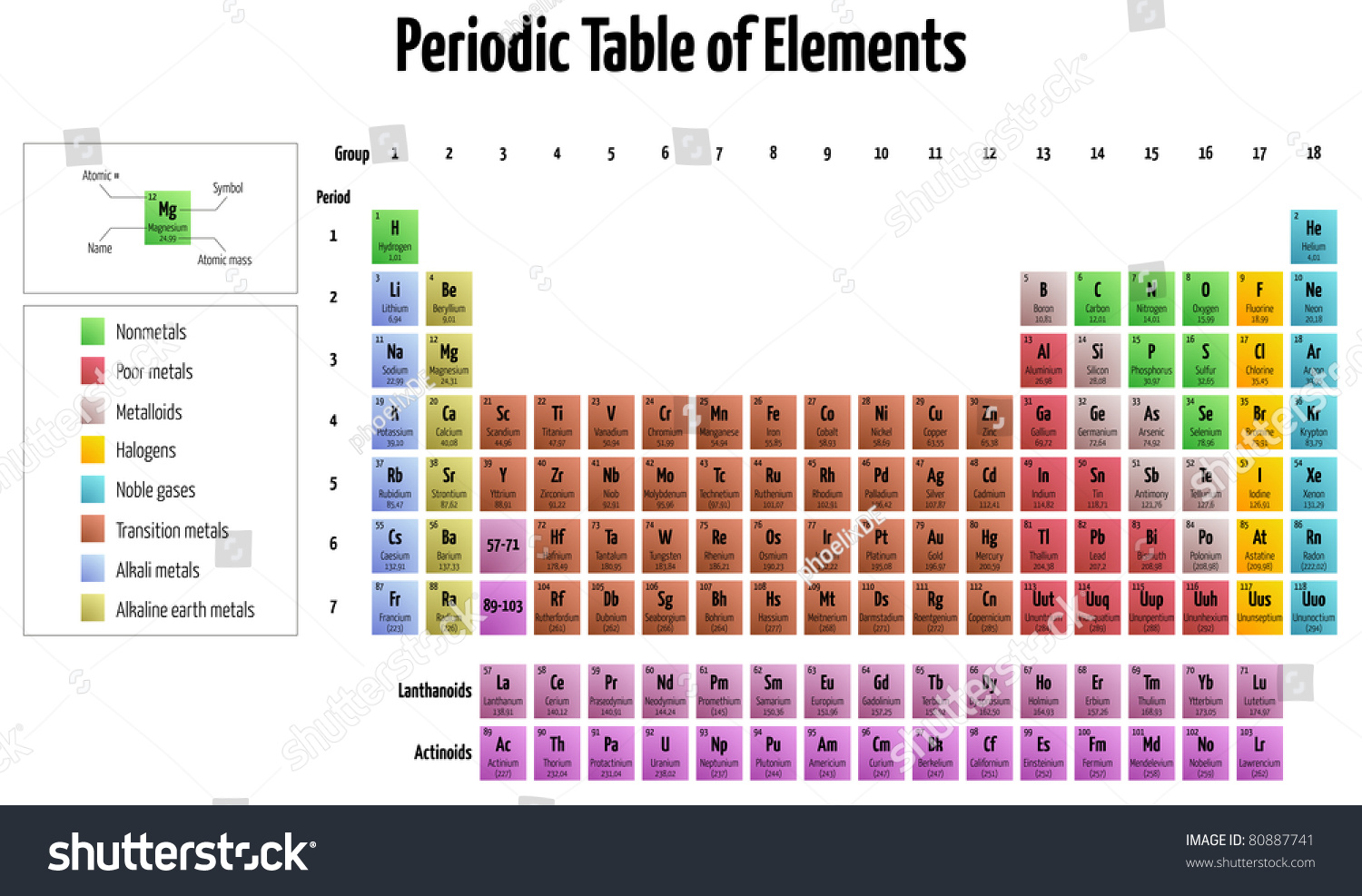 Detailed illustration periodic table elements stock vector detailed illustration of the periodic table of elements gamestrikefo Choice Image