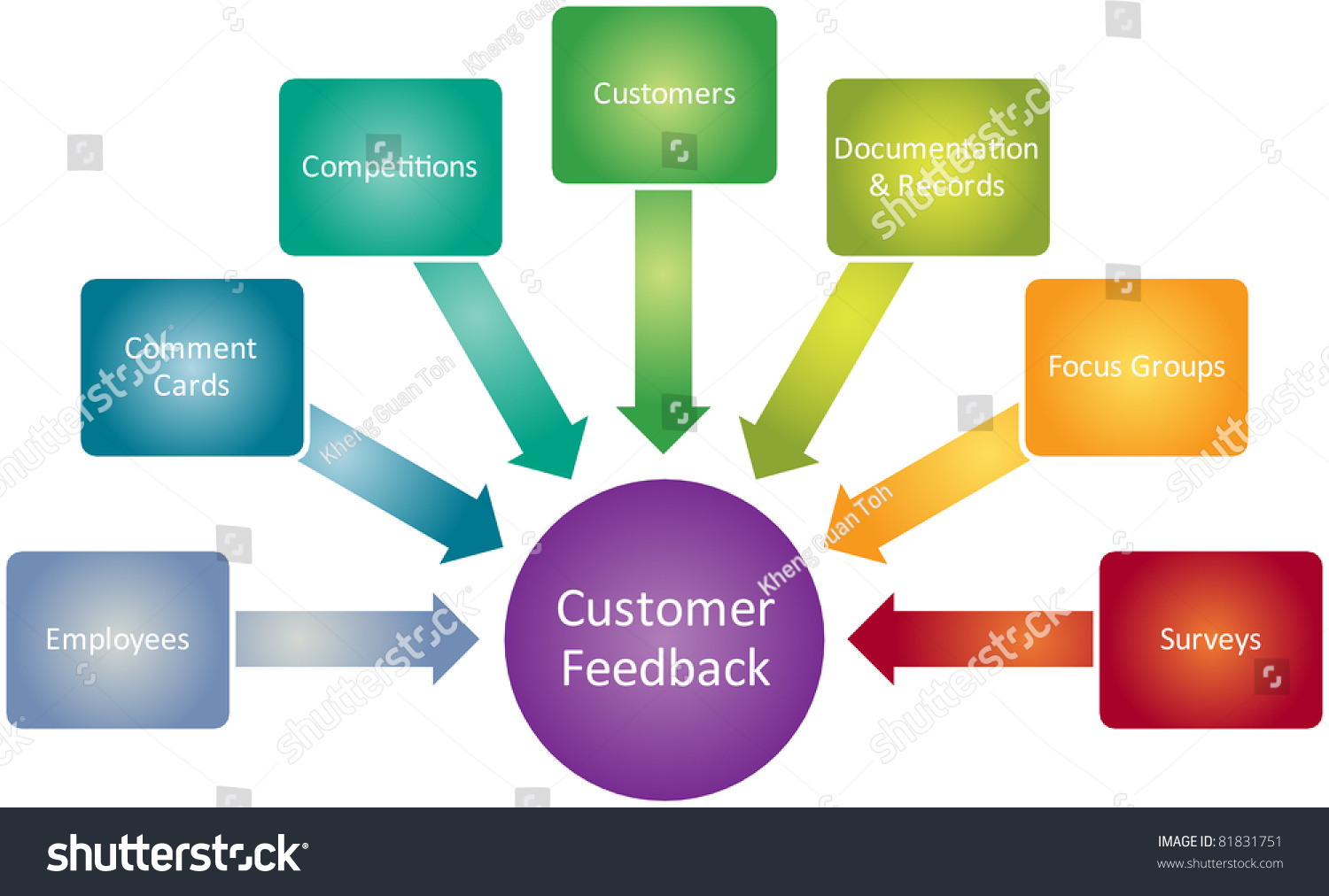 customer feedback business diagram management strategy concept    save to a lightbox