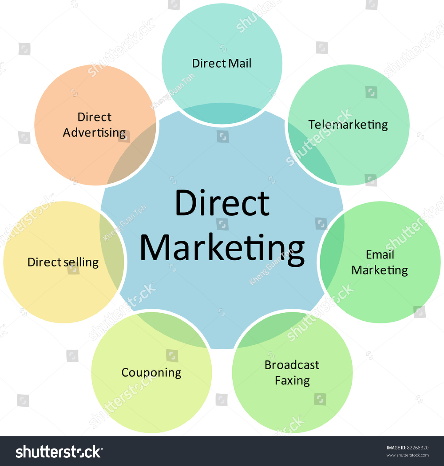 direct marketing 56124260 Direct marketing is a channel free approach to marketing communications companies using this strategy deal with customers directly this journal takes the.