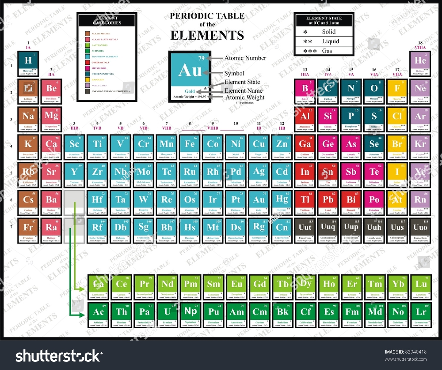 Colorful periodic table chemical elements including stock photo colorful periodic table of the chemical elements including element name atomic number atomic gamestrikefo Image collections
