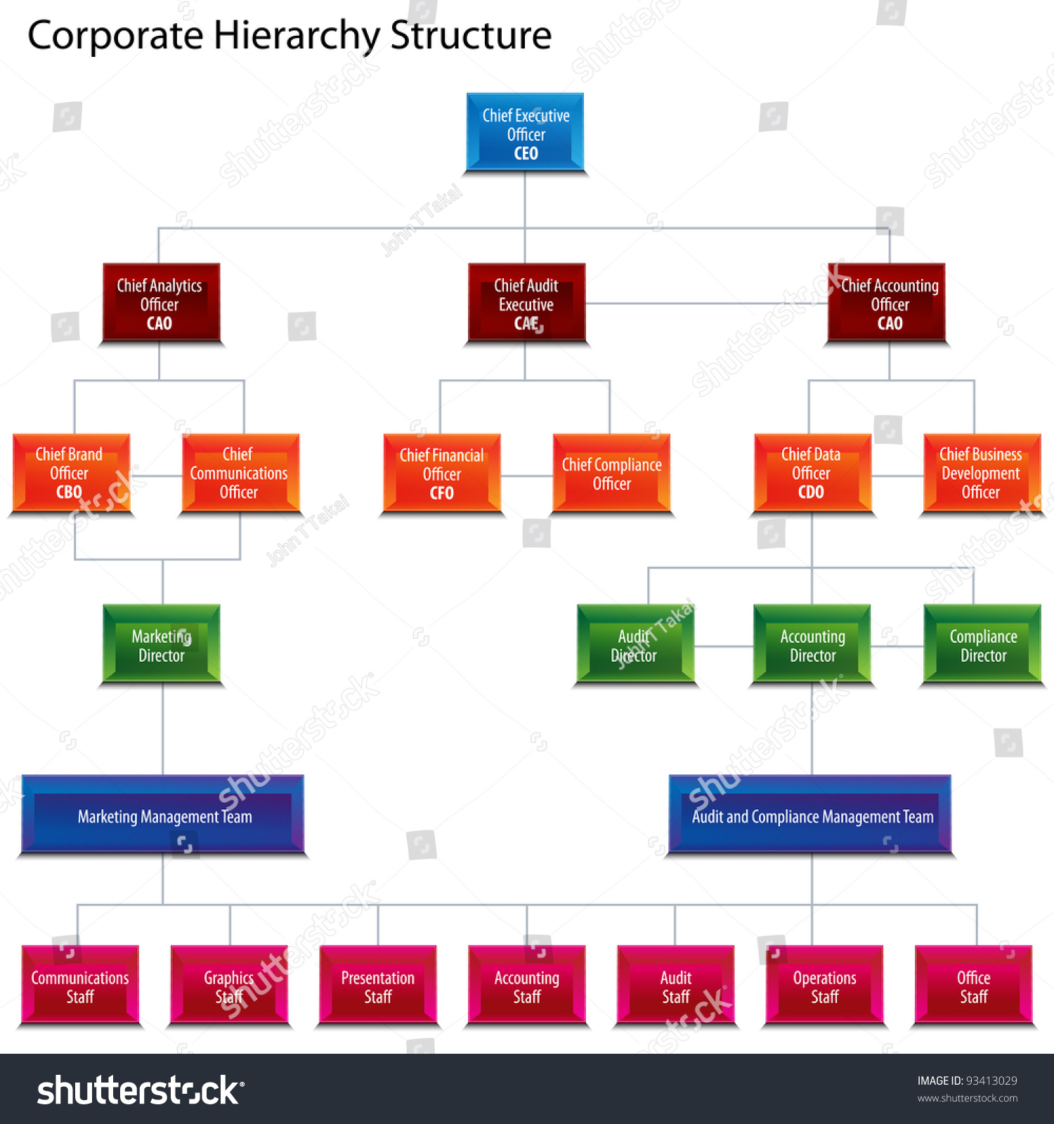 target organizational functions of managment Wal-mart_org structure and strategy uploaded by shreshtha rath  unlike the functional organizational structure, where the different organizational functions of the company conduct.