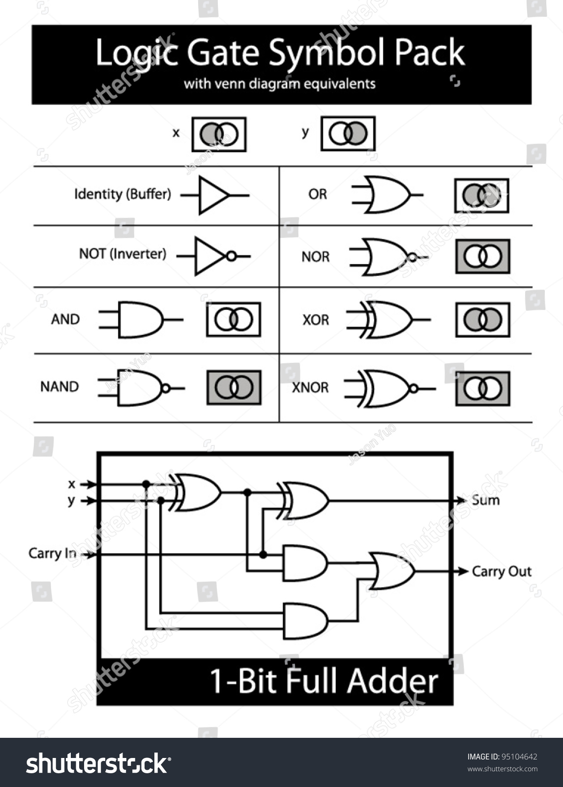 Xnor Gate Symbol How Logic Gates Work In Digital Electronics Diagram Of Free