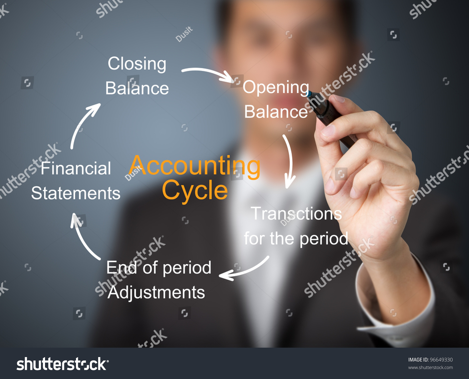 accounting cycle paper 11 The accounting cycle is a logical process used to help achieve the basic function of accounting, which is to identify, record, and correspond information a business or organization may have its own unique way of performing its accounting cycle, but each must perform the task in one way or another.