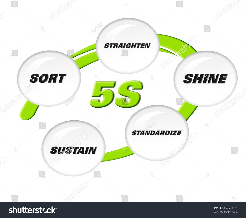 5s Methodology Sort,Straighten,Shine,Standardize And