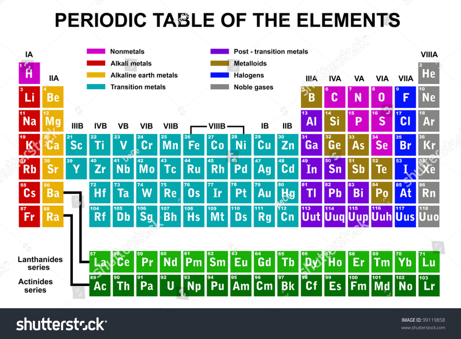 Periodic table of the elements stock vector illustration - Periodic table of html elements ...
